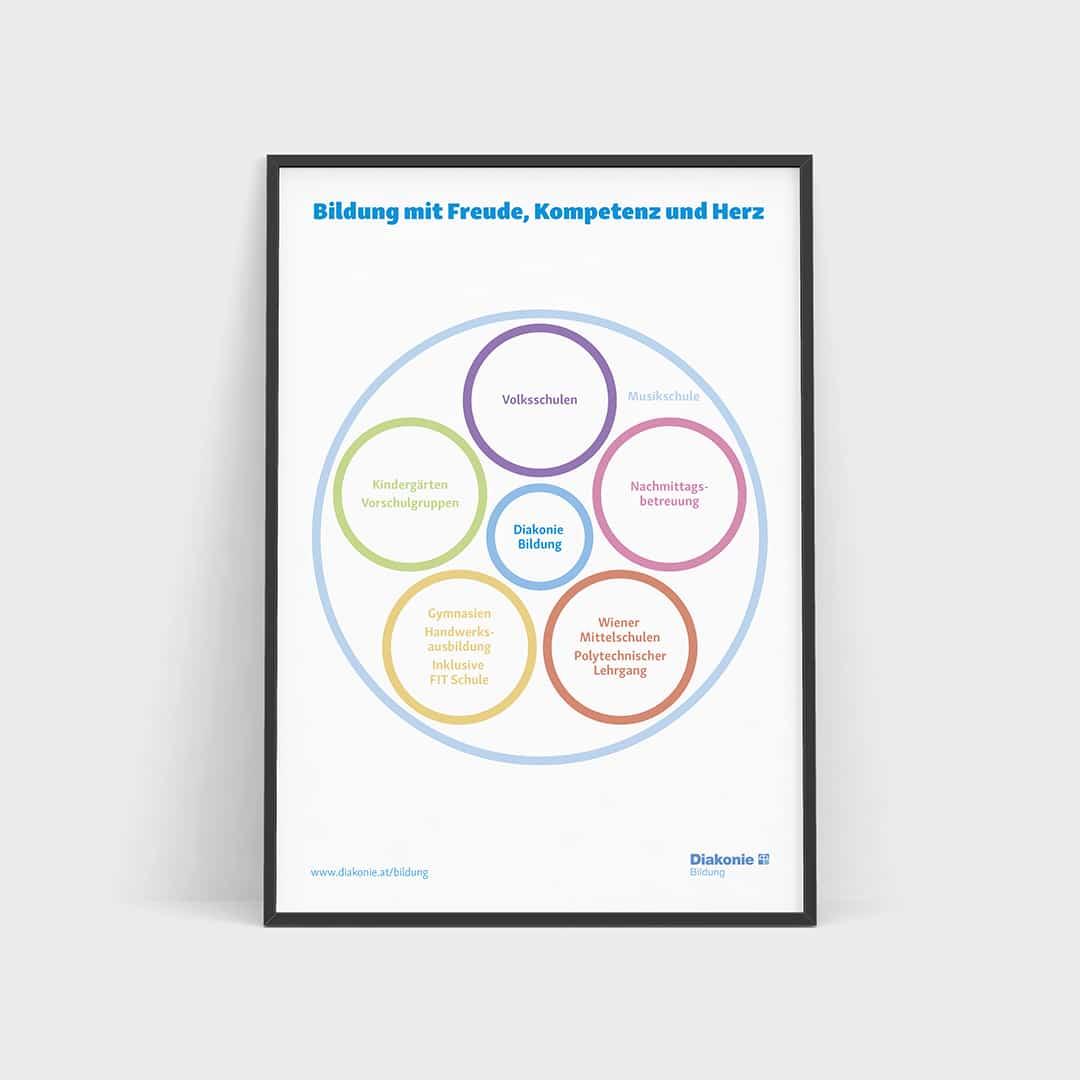 Grafik Plakat Diakonie Bildung